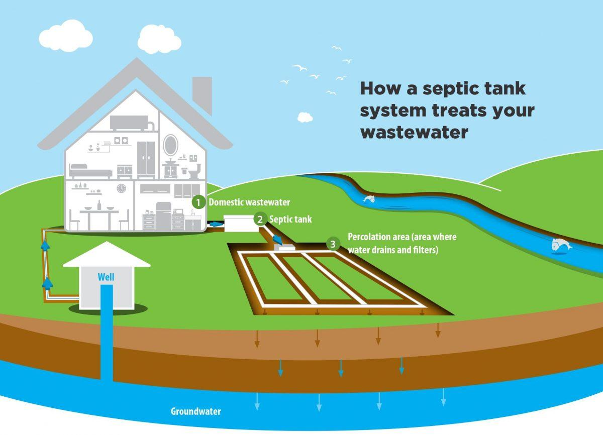 Completing A Septic Tank System Check How Amp Why O
