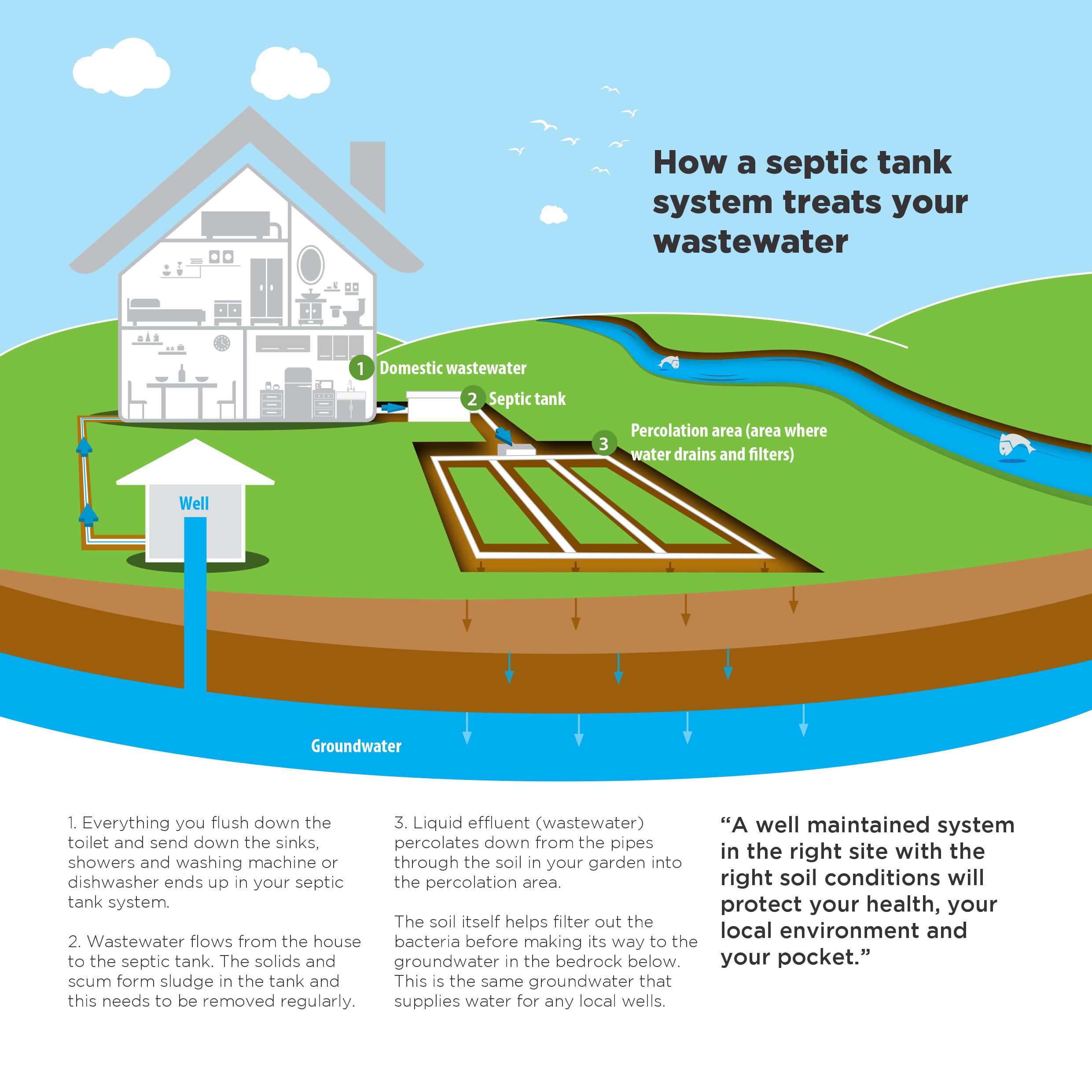 Completing a septic tank system check how why o for Design septic system