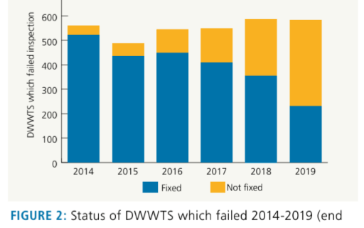 image of graph from journal.ie re Domestic waste water treatment systems